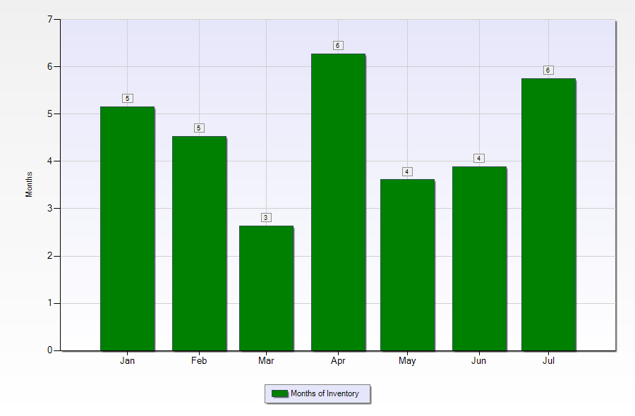 Terrytown LA home sales - months of inventory
