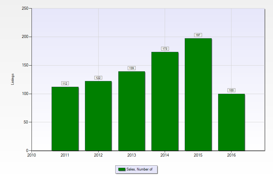 Terrytown LA home sales - number of single family homes sold