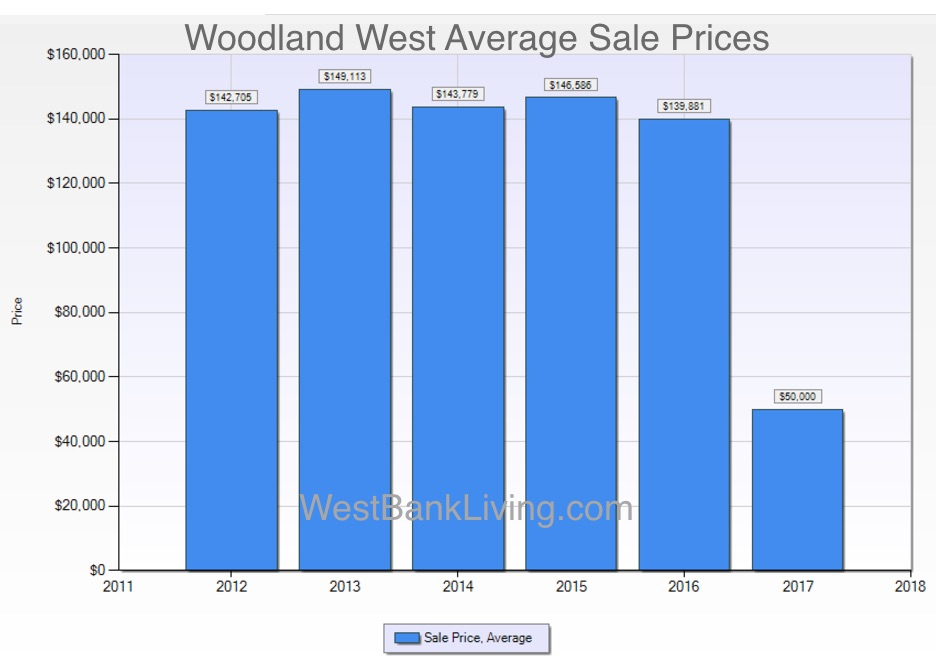 woodland west home sales prices