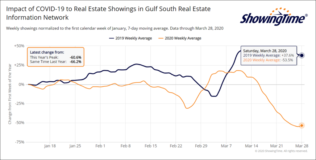 New Orleans property showings trend March 2020